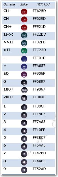 Tabela HEX kodova - originalni IR daljinski