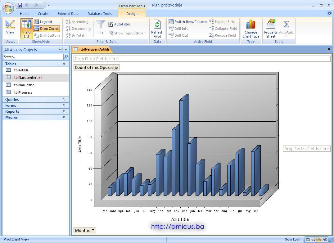 PivotChart grafikon