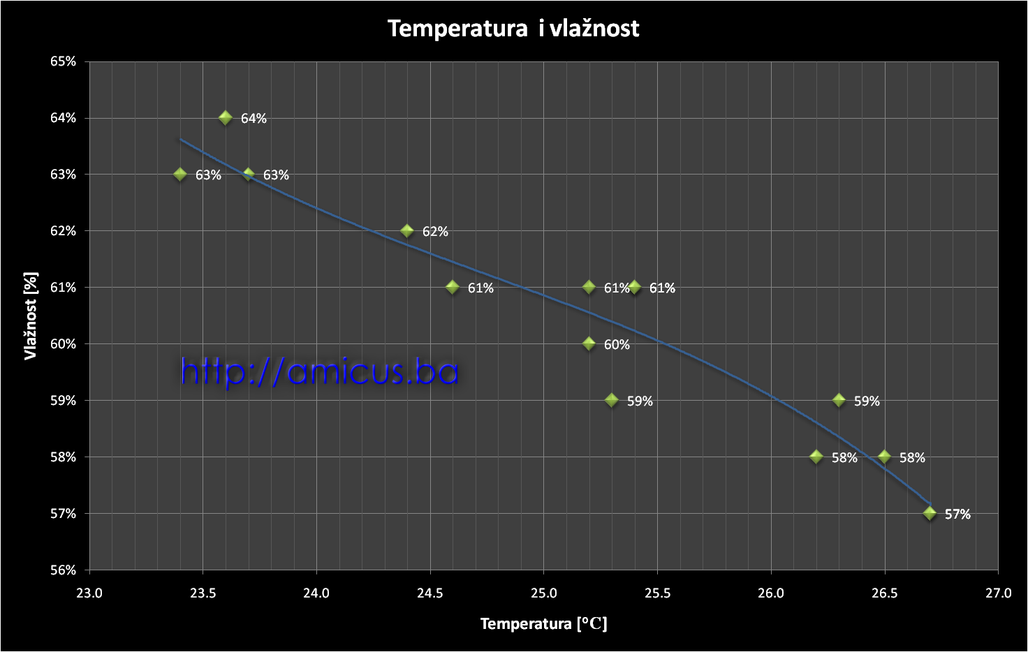 Dijagram temperatura-vlaznost