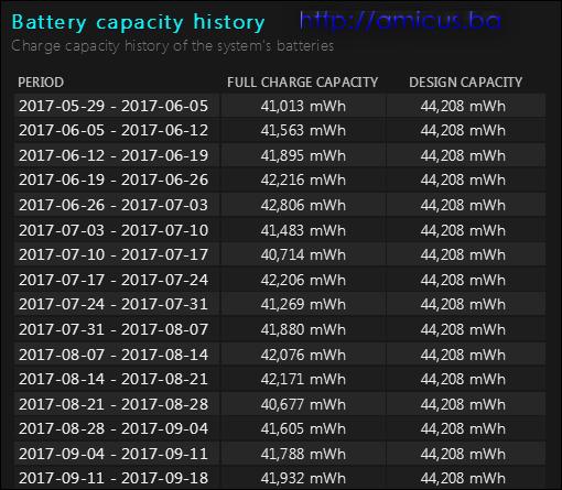 Izvještaj o bateriji